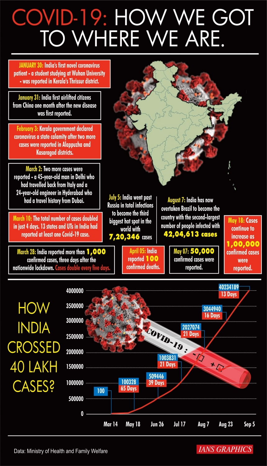 Infographics: Malaria can be life threatening and is caused by plasmodium parasites. (IANS Infographics)