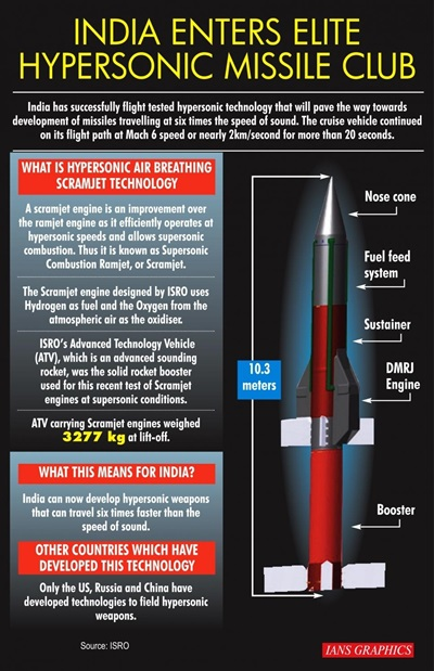 From Earth's South Pole to Moon's South Pole. (IANS Infographics)