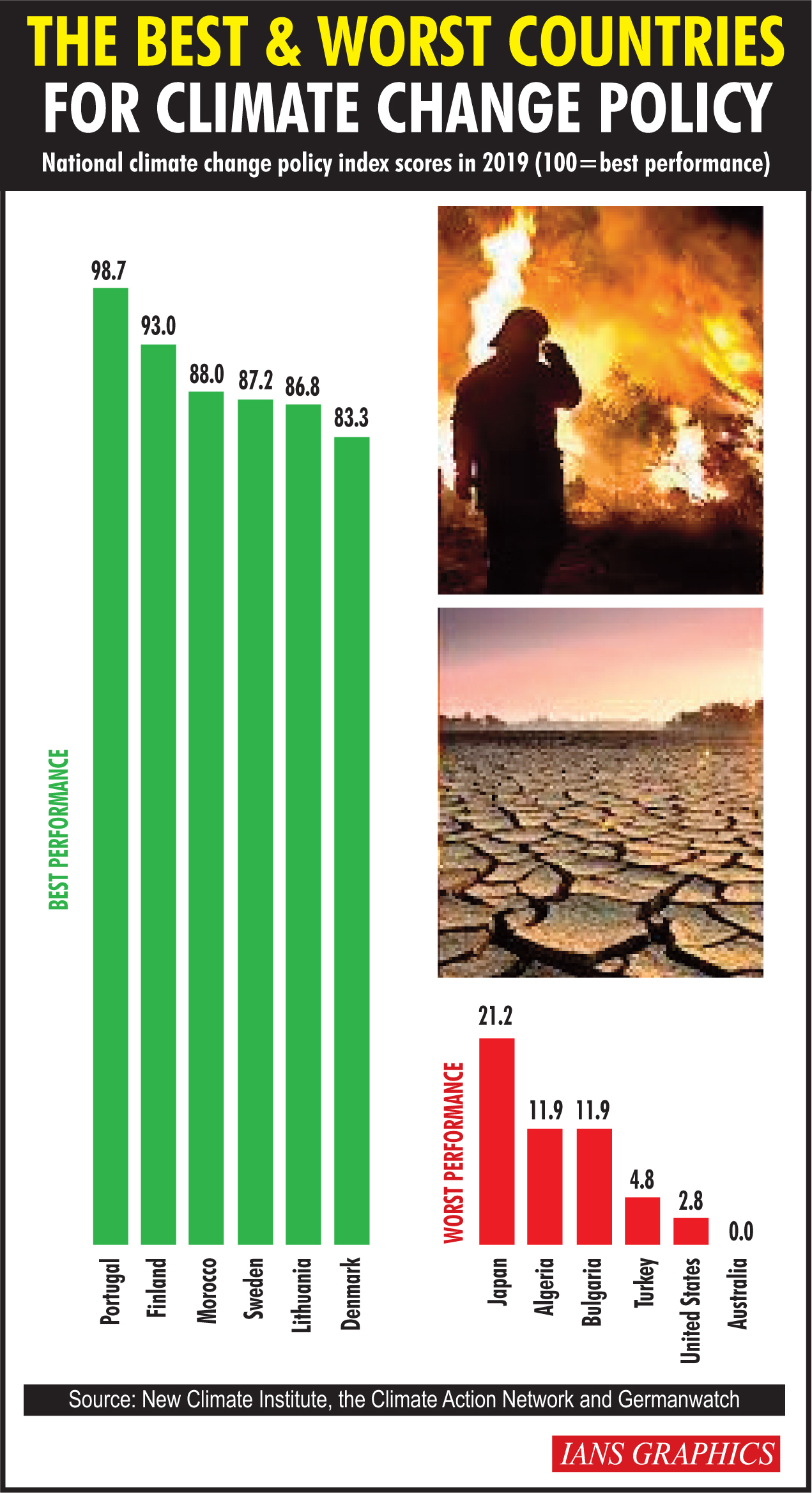 The best and worst countries for climate change policy. (IANS Infographics)