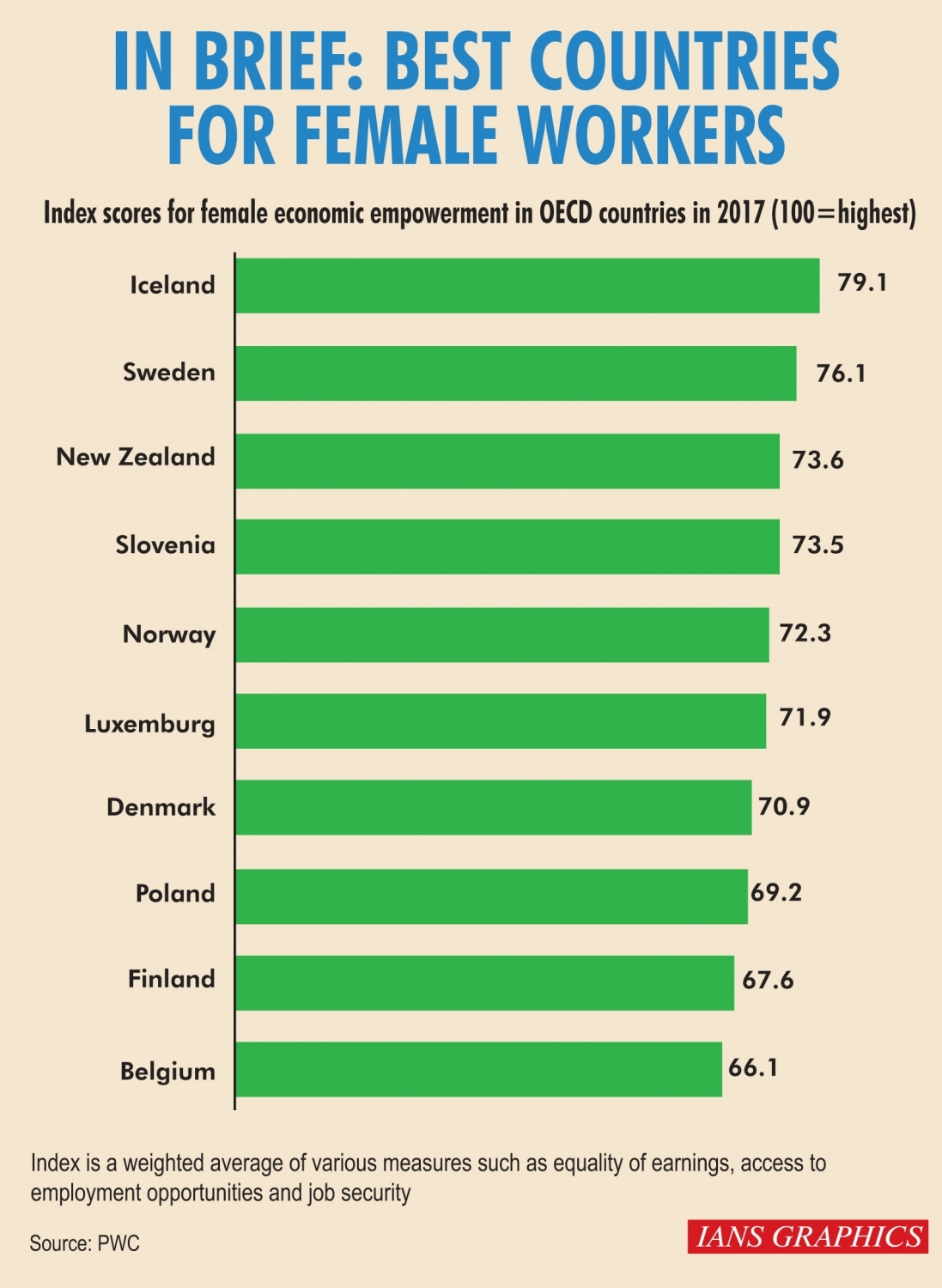 Infographics: In Brief: Best countries for female workers.(IANS Infographics)